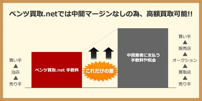 ベンツ買取.netでは中間マージンなしの為、高額買取可能!!
